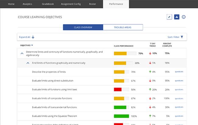 MTWL performance report example