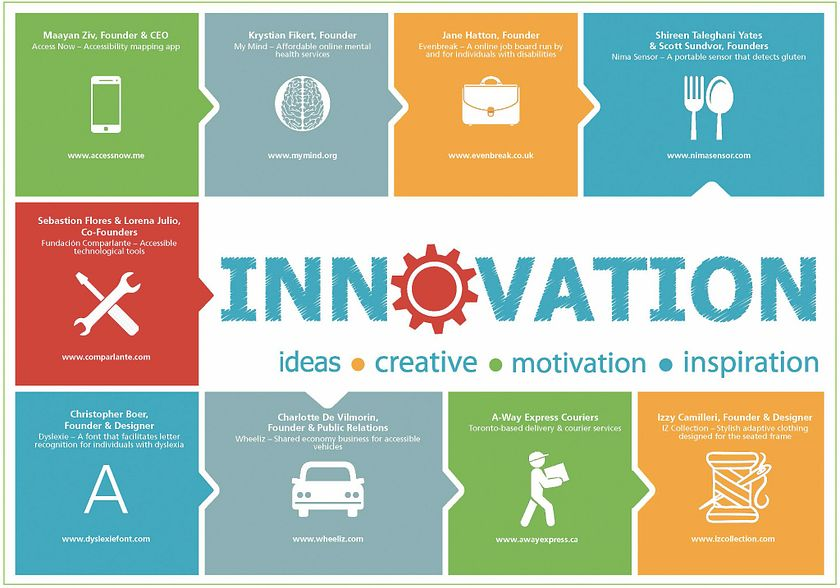 Picture of the global academy innovation banner with ideas focus in accessibility