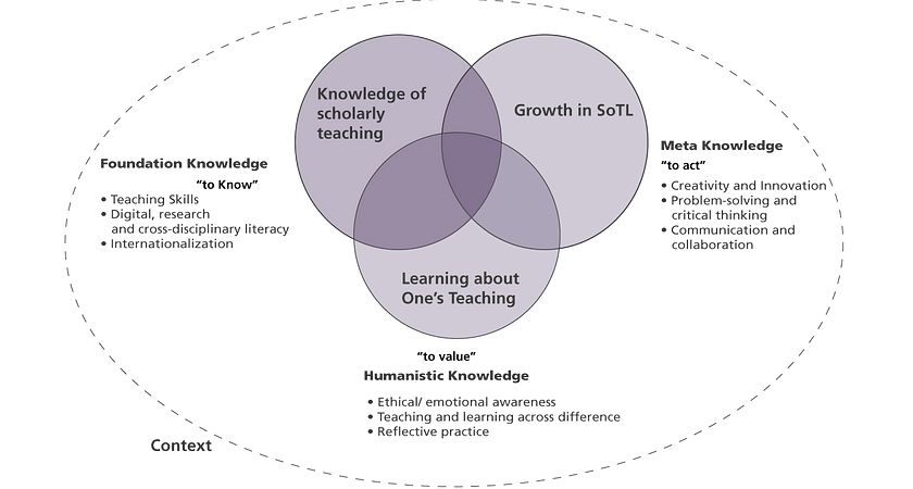Picture of SoTL Framework explained below
