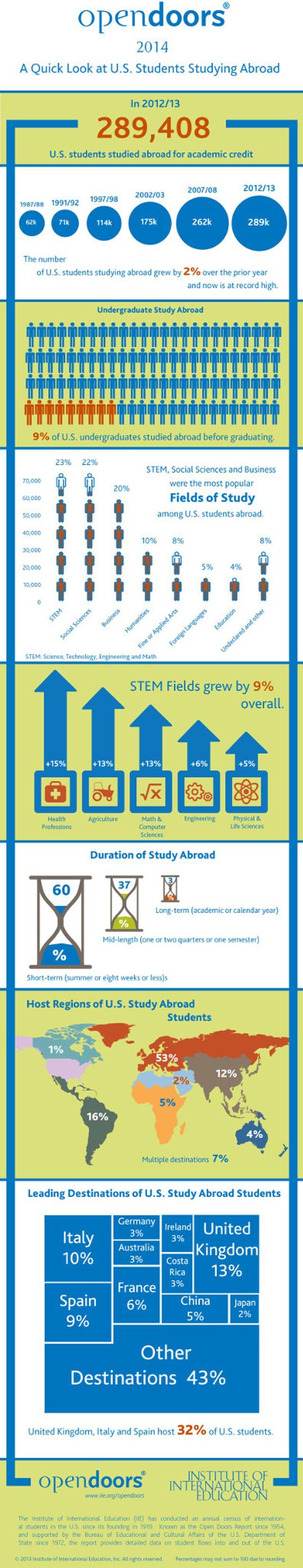 open-doors-2014-infographic-usa