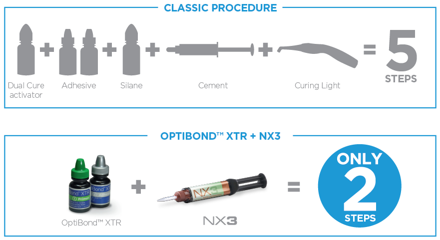 OptiBond XTR and NX3: Excellence Procedures