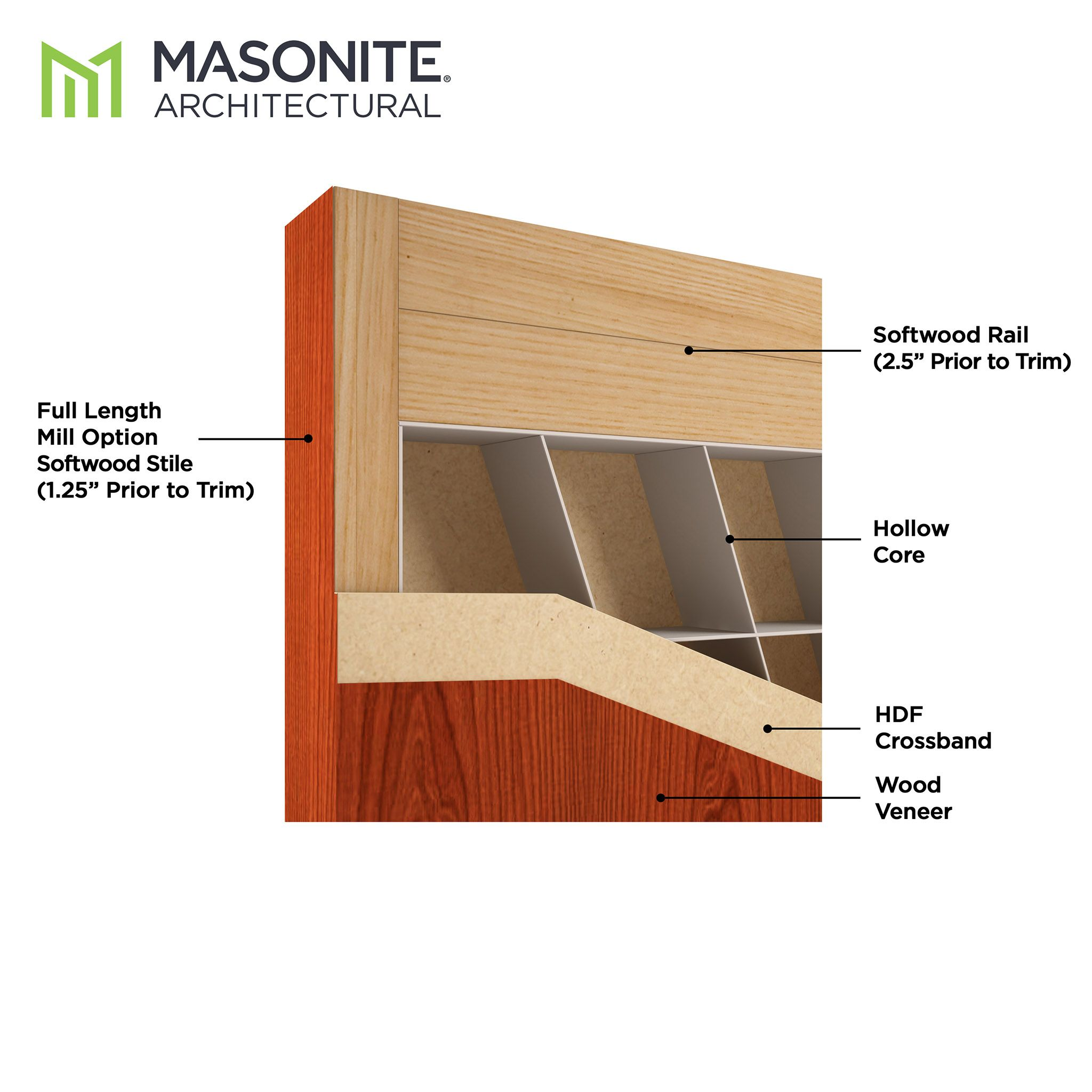 Cendura Wood Veneer Surface Hollow Core Stile and Rail Door Section
