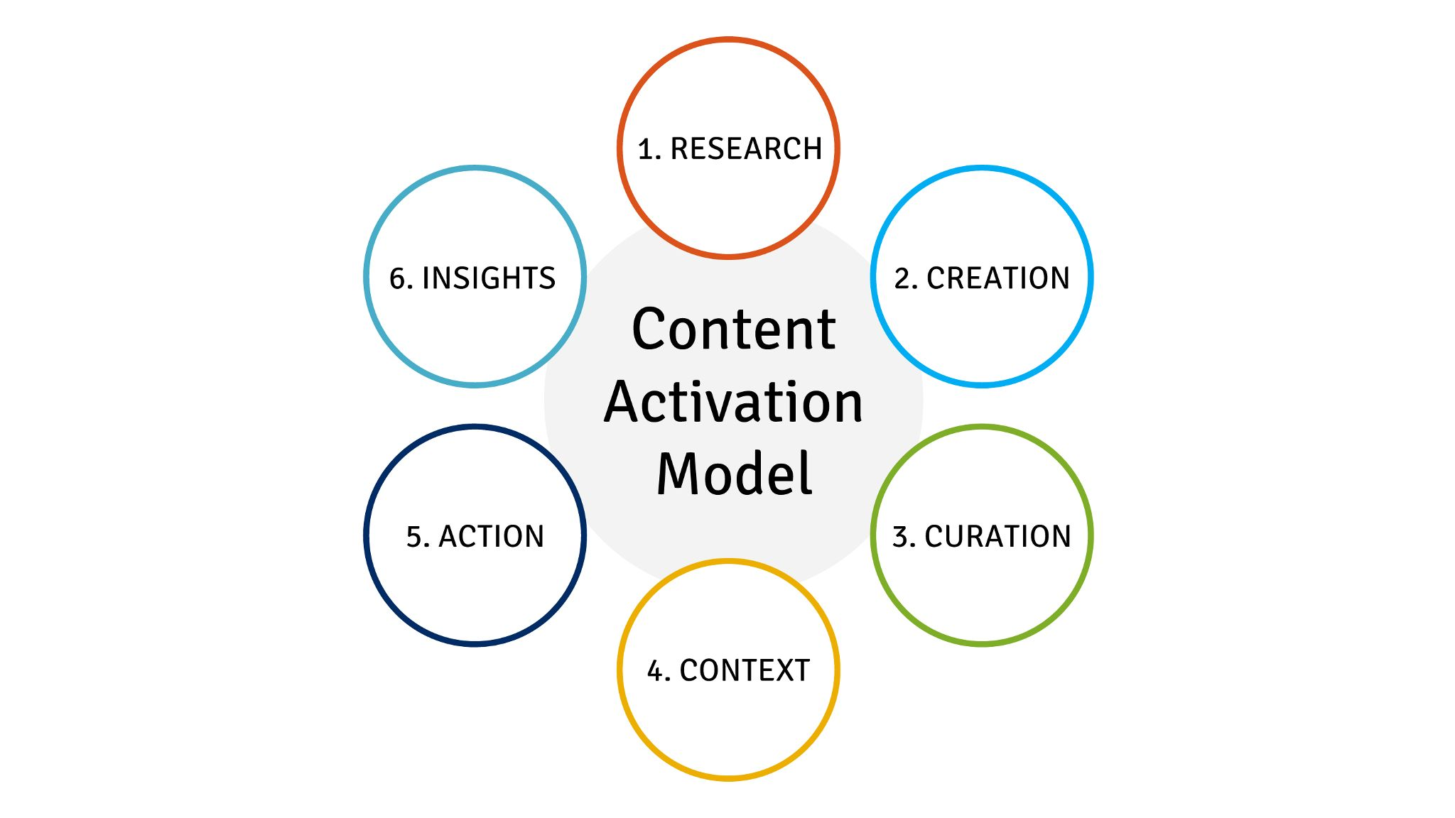 The Content Activation Model & Visual Content Marketing