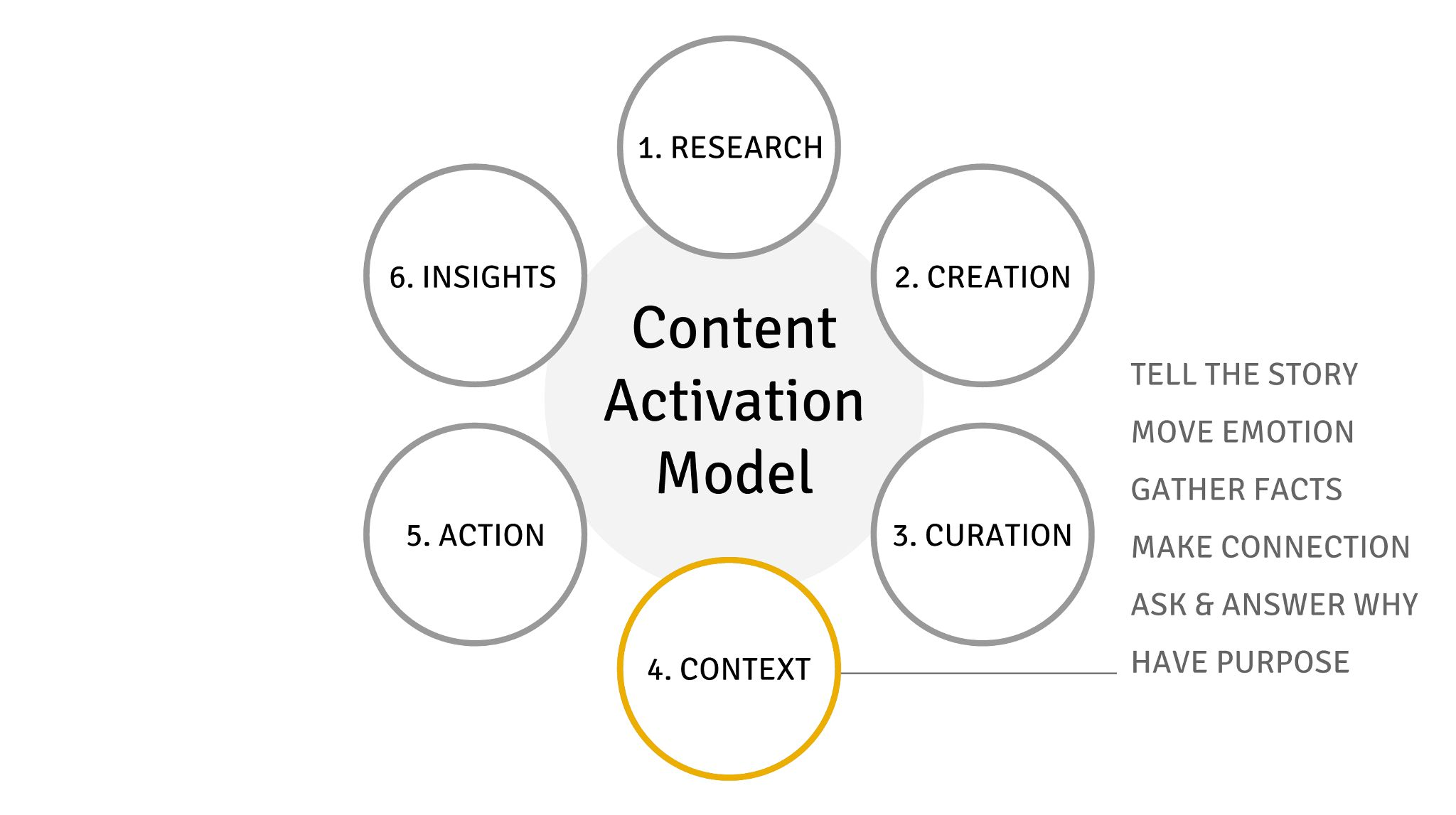 Visual Content Context & the Content Activation Model