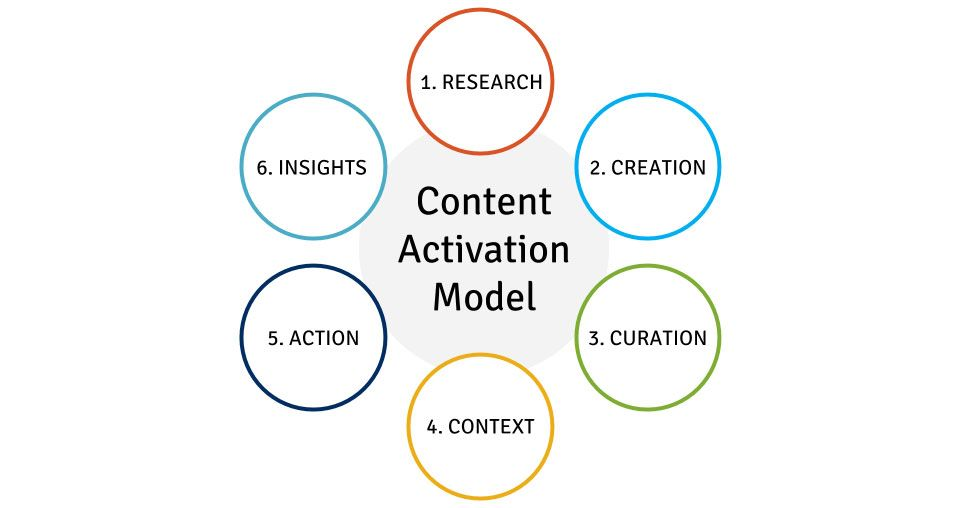 The content activation model