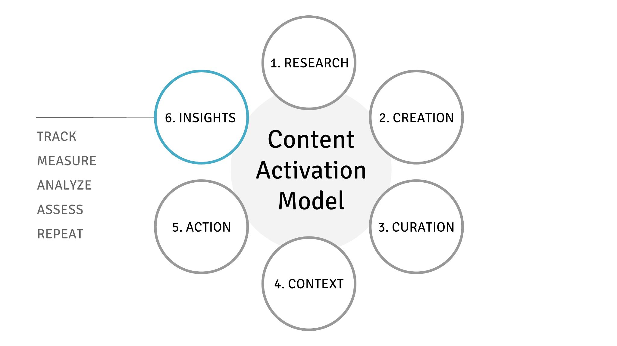 The Content Activation Model & Analyzing Visual Content
