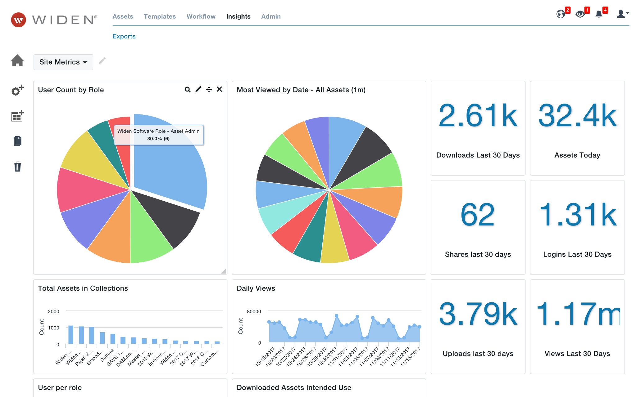 digital asset management analytics dashboard