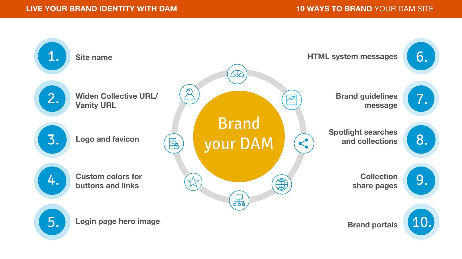 Brand Your DAM Content Marketing Hub