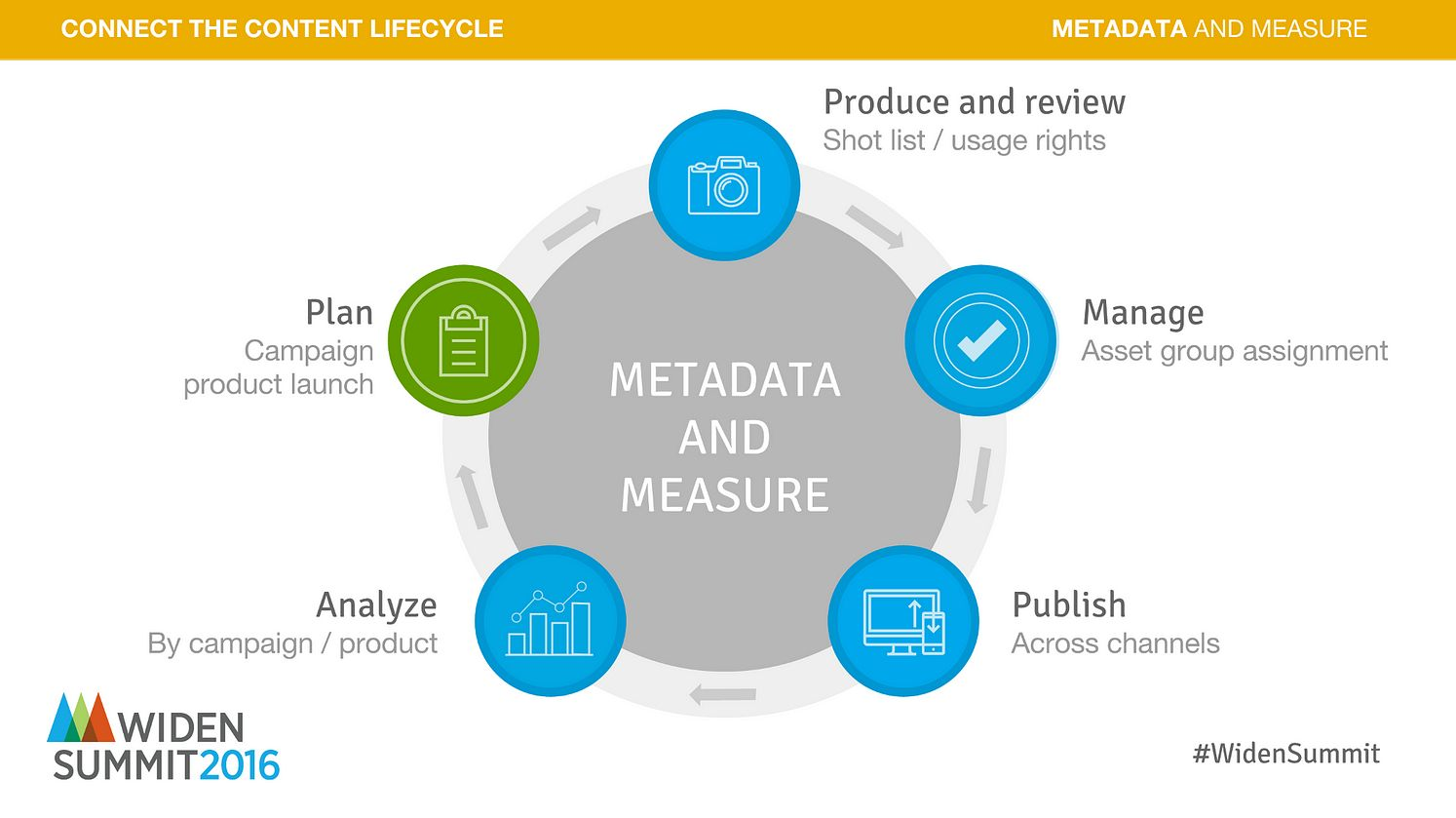 Visual Content & Metadata
