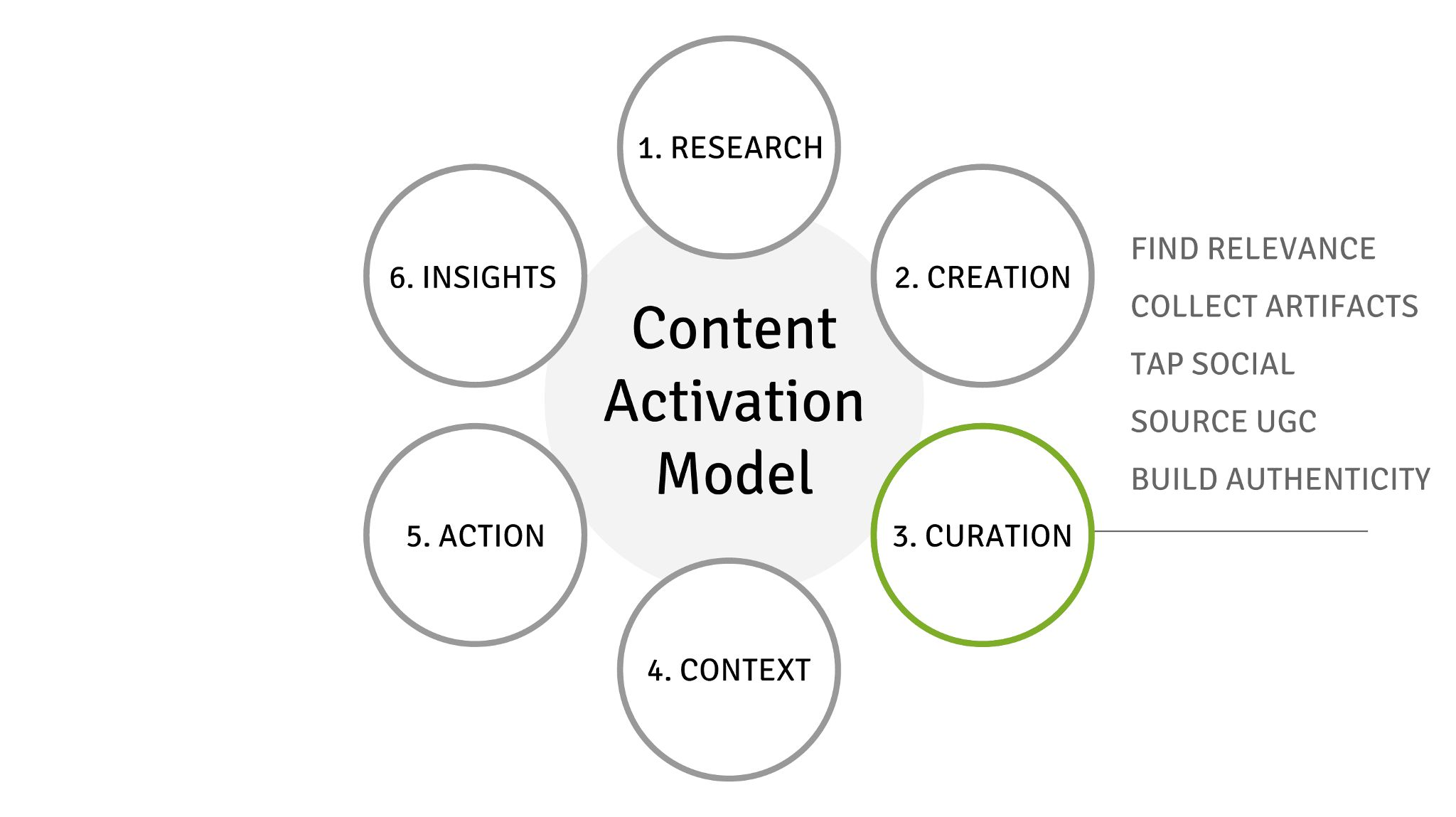 Visual Content Marketing Strategies CAM & Curation