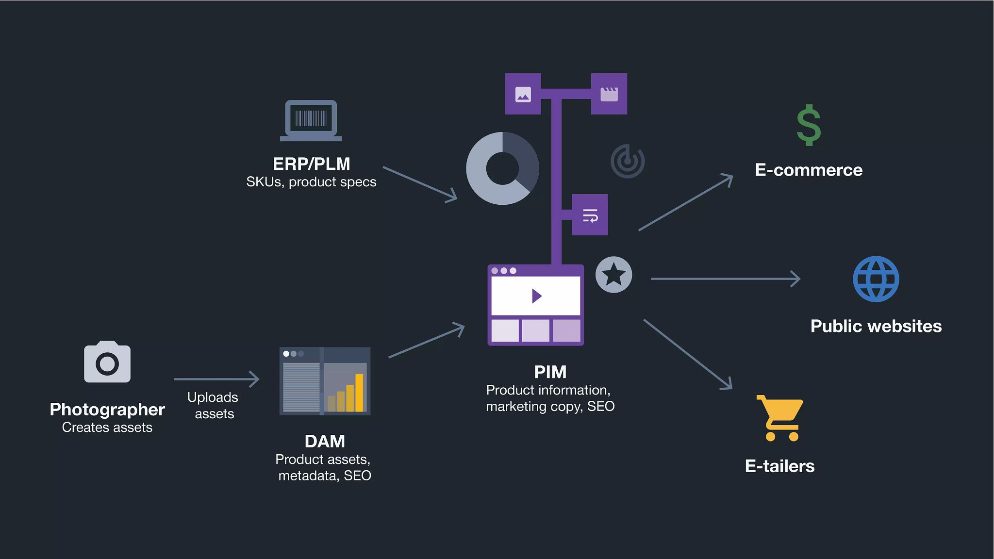 Graphic depicting how photographers upload assets into a DAM system which then feeds into a PIM system, along with SKUs and product specs that come from an ERP or PLM. Then the PIM system shares information to support e-commerce, public websites, and e-tailers.