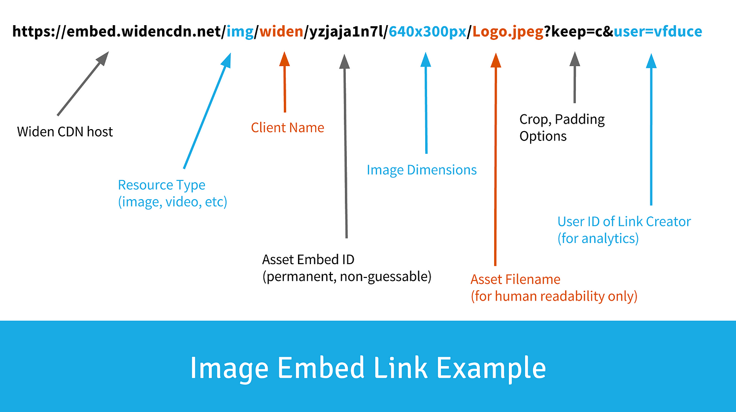 The Anatomy of an Image Embed Code