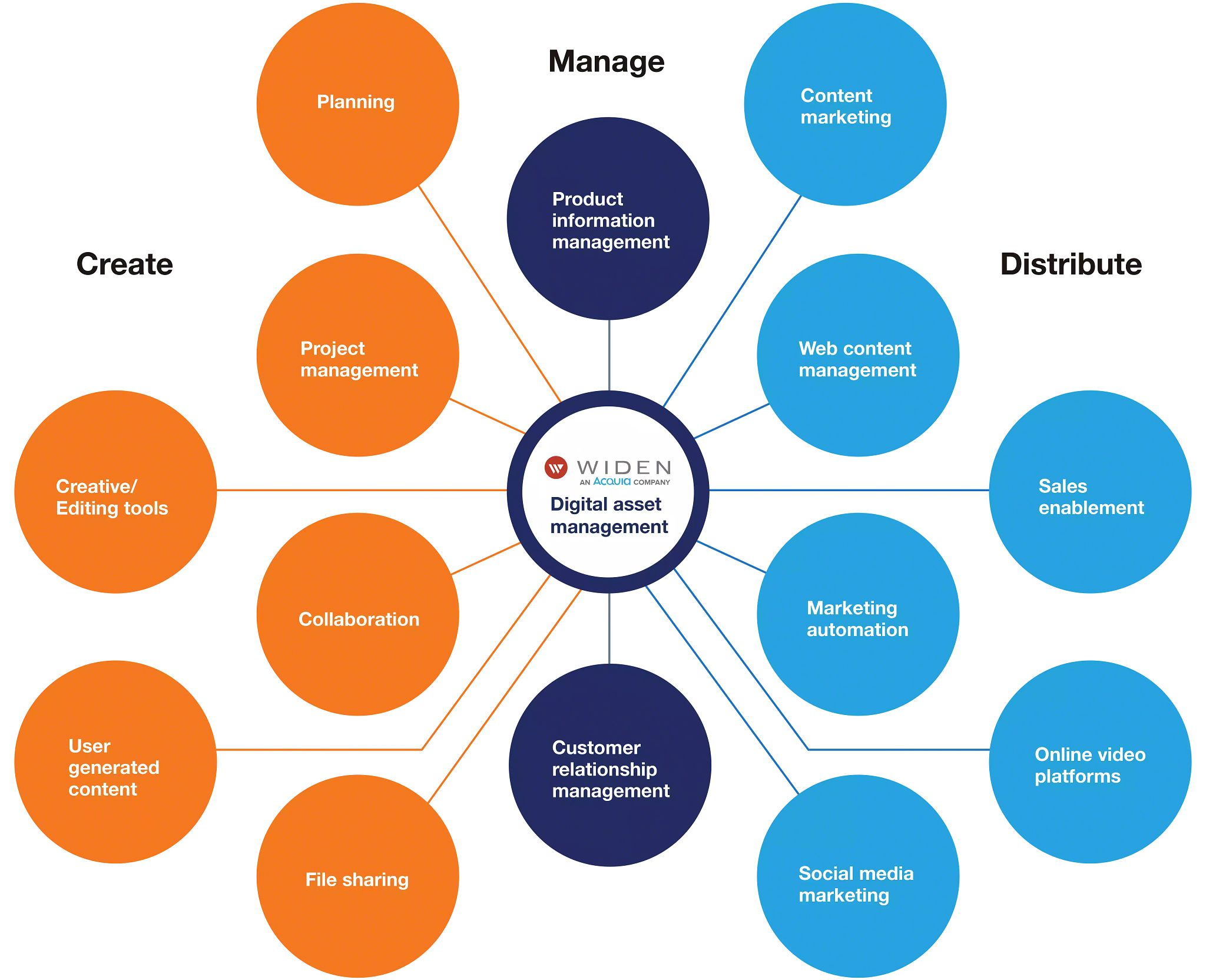 Digital asset management integrations model