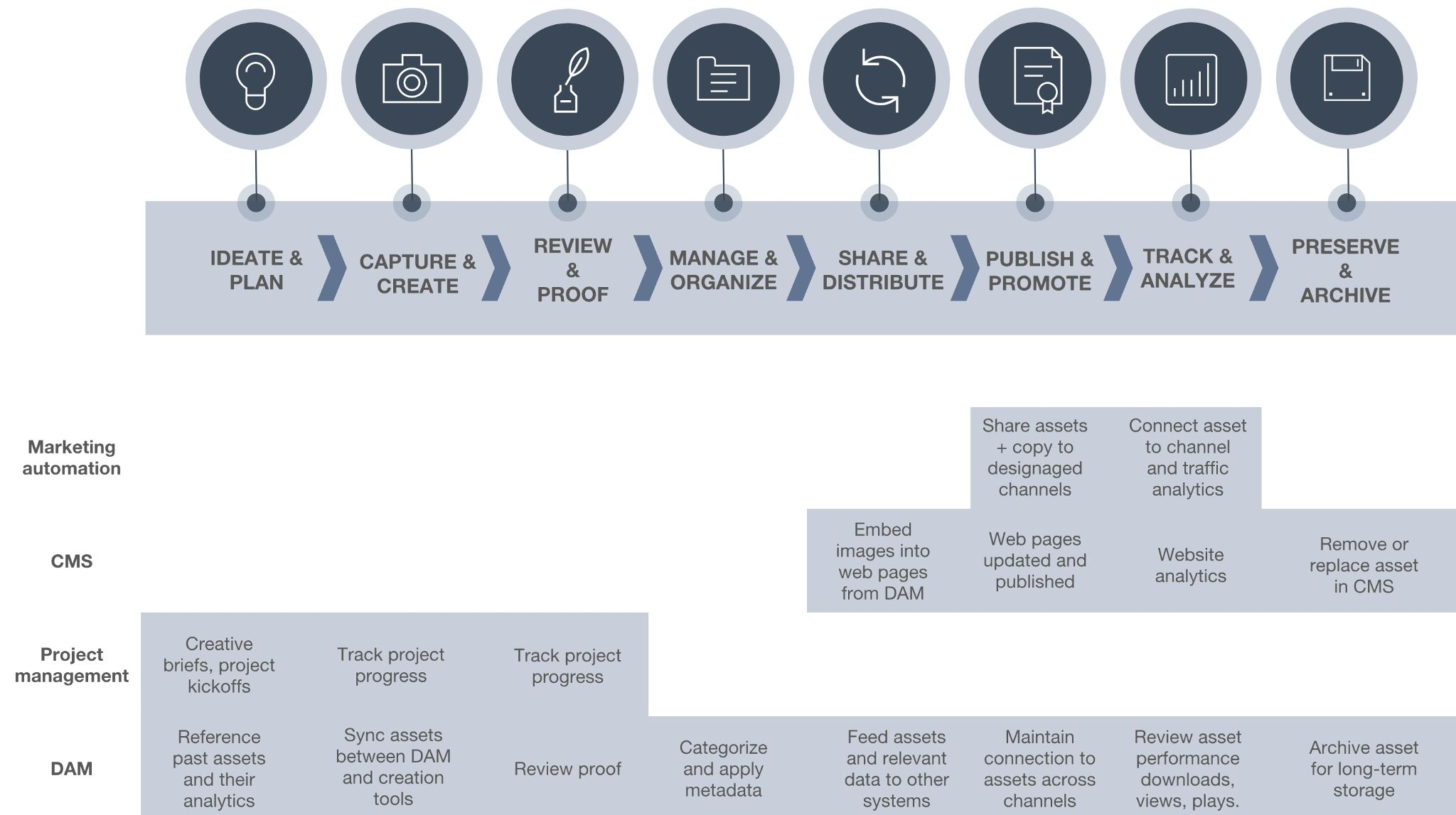 Asset Lifecycle Marketing Technology Map