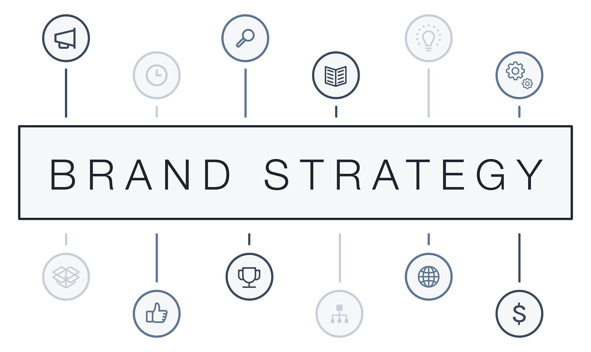 Brand Management Software Supports Brand Strategy