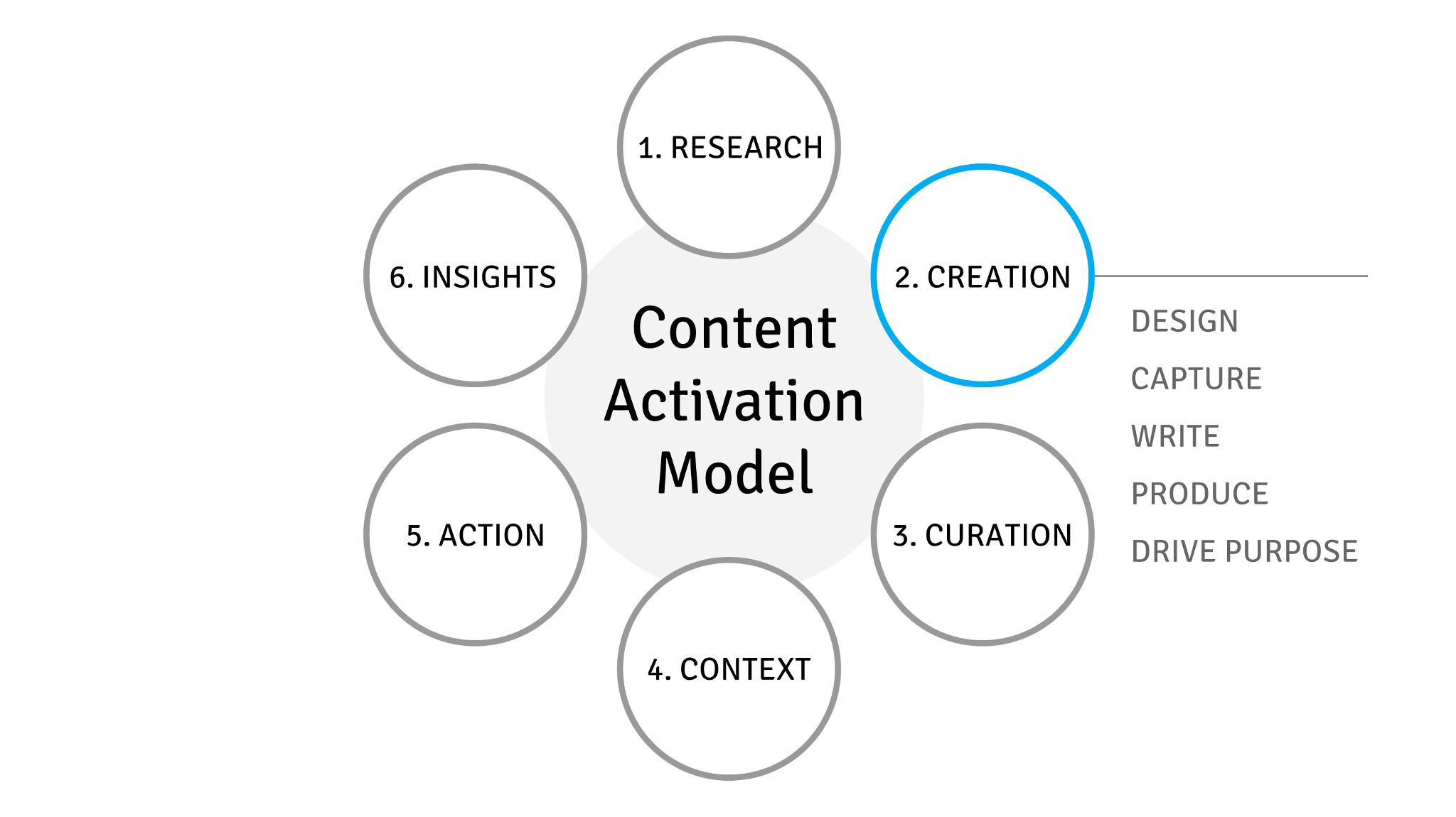Creation of Visual Content & the Content Activation Model