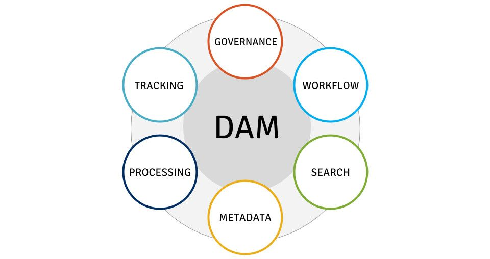 DAM at the core of content operations and experience