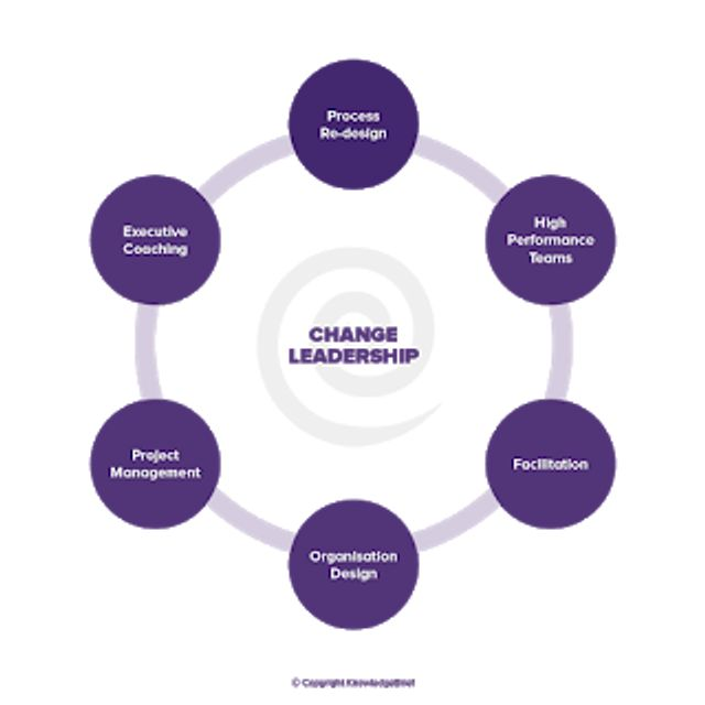 Change Leadership Process schematic by KnowledgeBrief