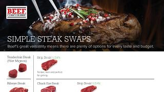 Simple Steak Swaps
