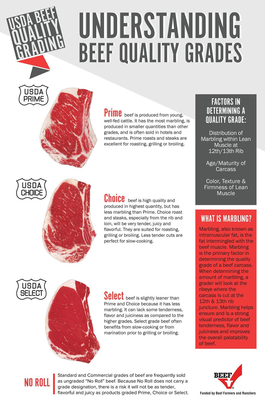 Beef Grades