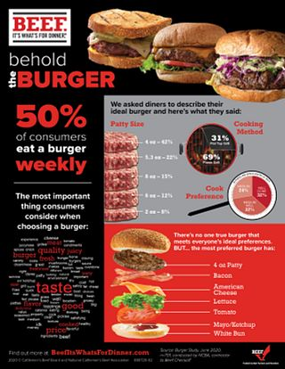 Burger Research Supply Chain Infographic