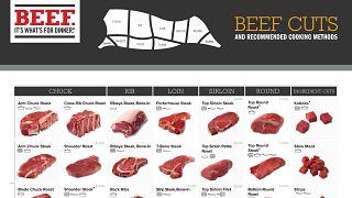 Beef Retail Cuts Chart 2021