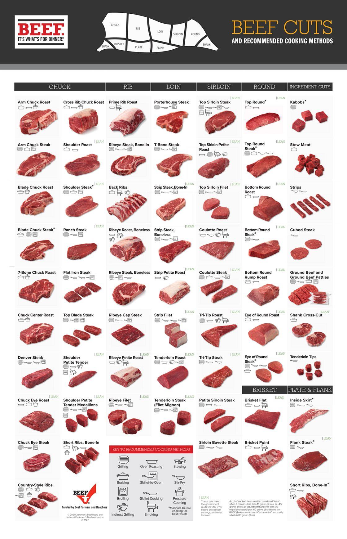 cut charts 27x40) angus beef chart meat cuts