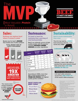 Most Valuable Protein Infographic - Retail