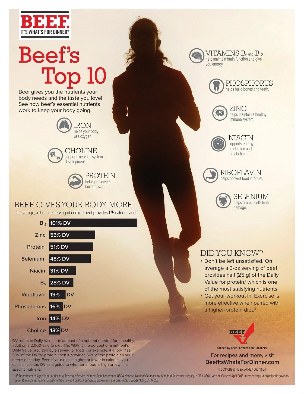 Beef Nutrients