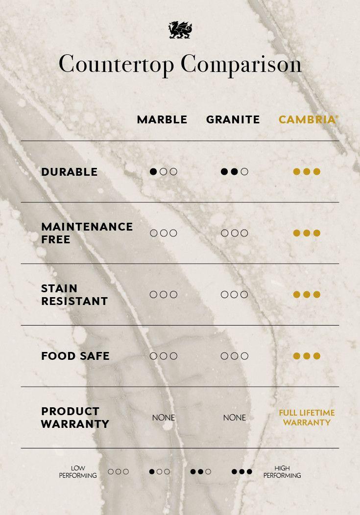 Cambria stone comparison chart.
