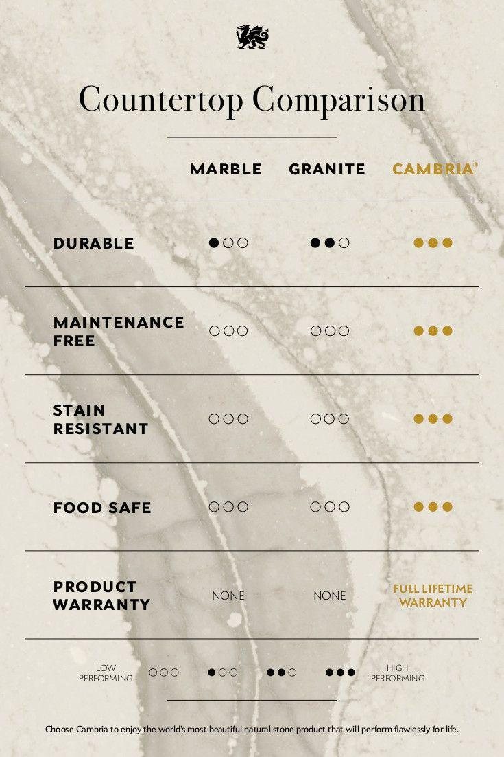 Cambria quartz compared to granite and marble in a chart.