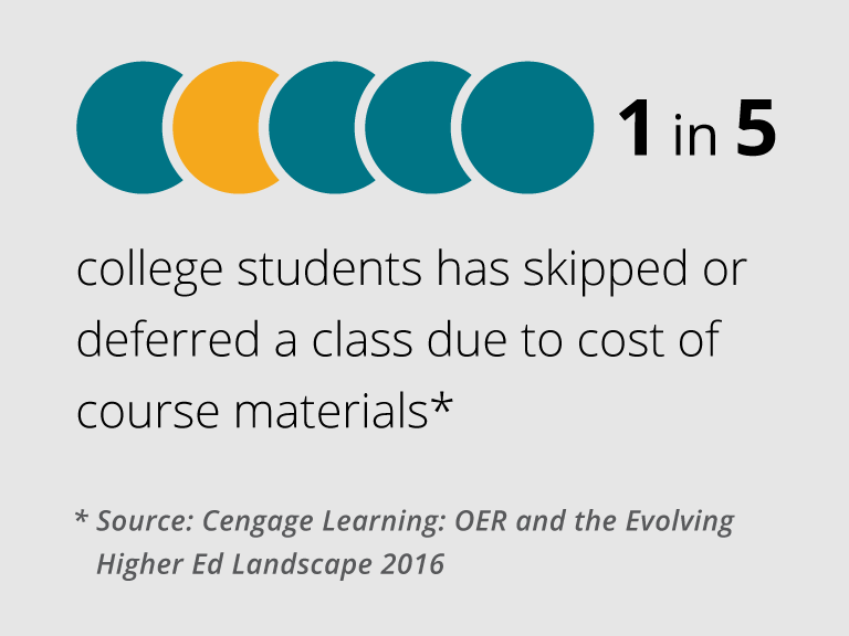 1 in 5 college students has skipped or deferred a class due to cost of course materials.
