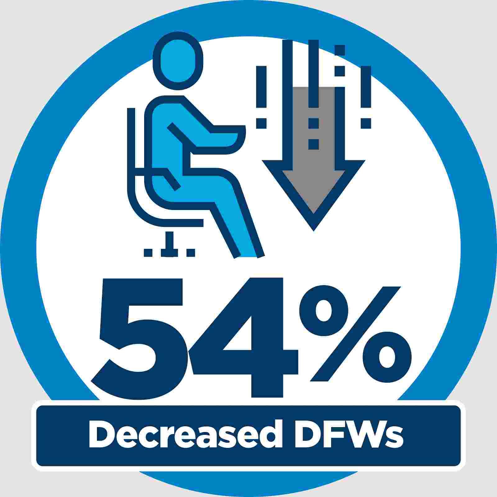 54% Decreased DFWs