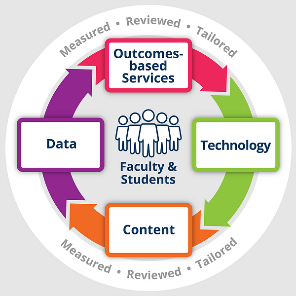 Data, Content, Technology, Outcomes-based Service. Meastured, Reviewed, Tailored.