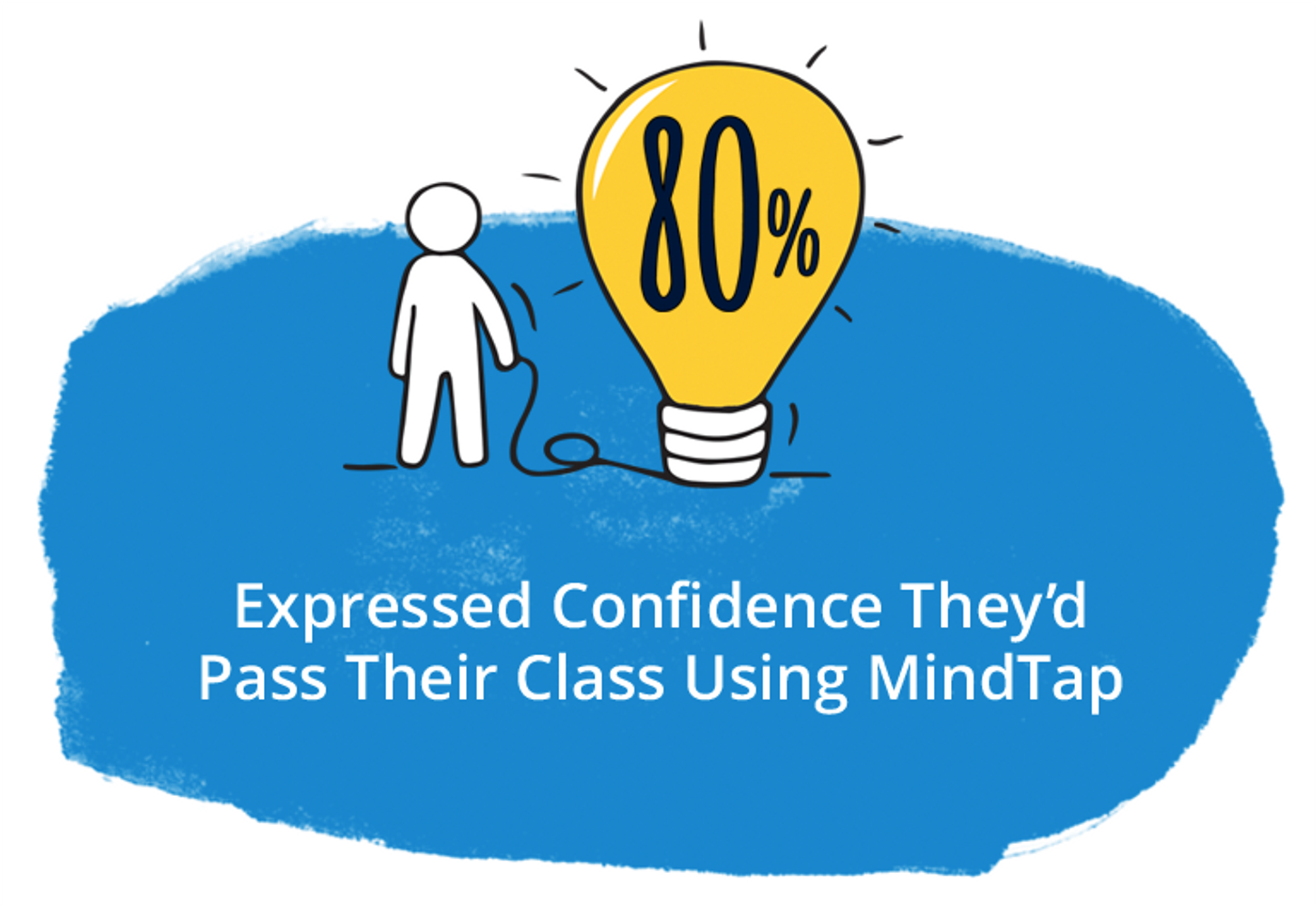 80% Expressed confidence they'd pass their class using MindTap