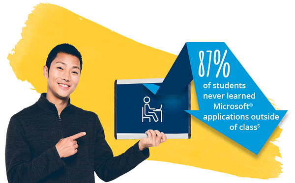 87% of students never learned Microsoft® applications outside of class