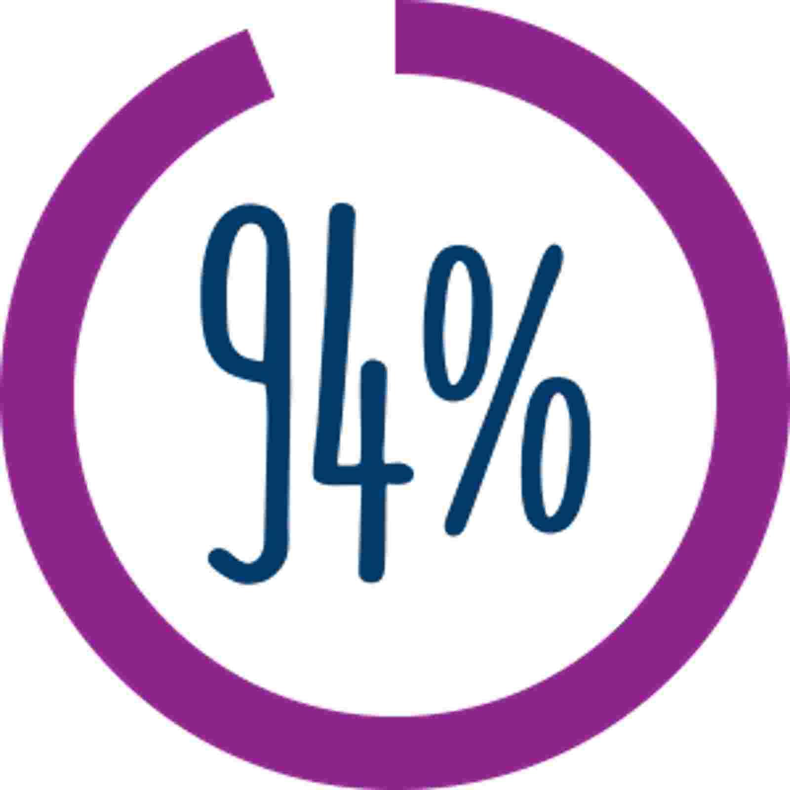 87 percent