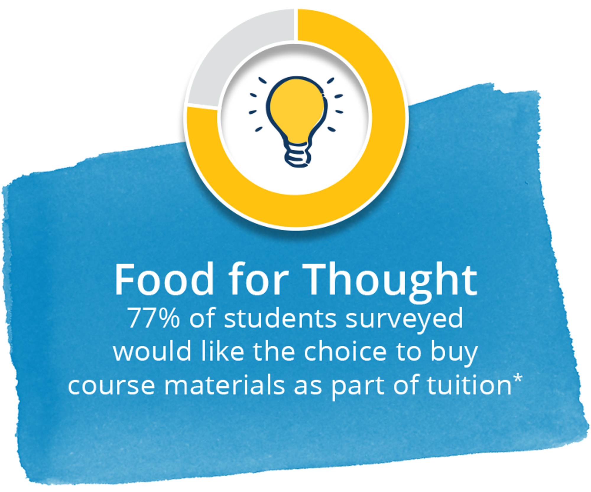 Food for thought. 77% of students surveyed would like the choice to buy course materials as part of tuition.*