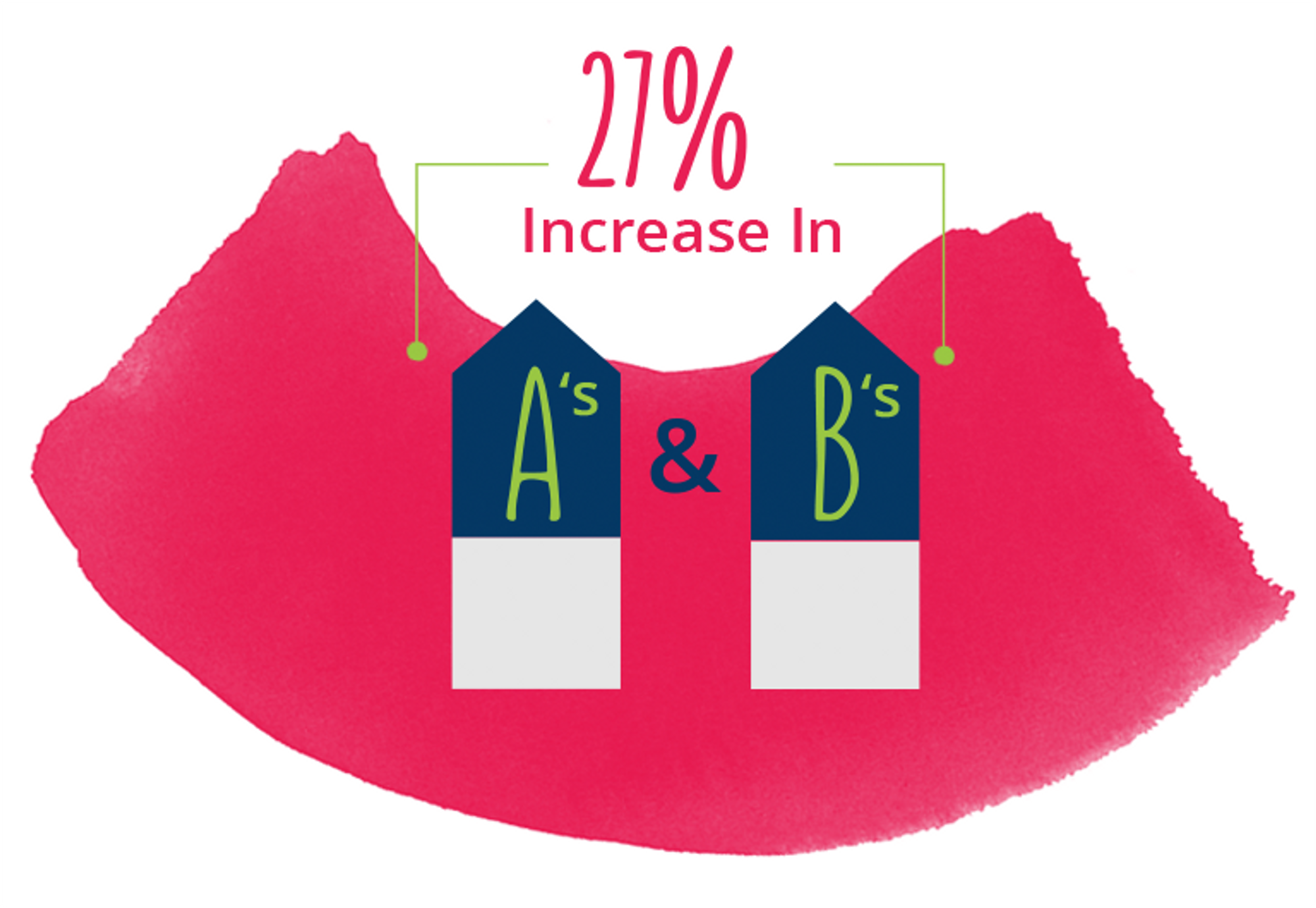 20% Increase in A's & B's