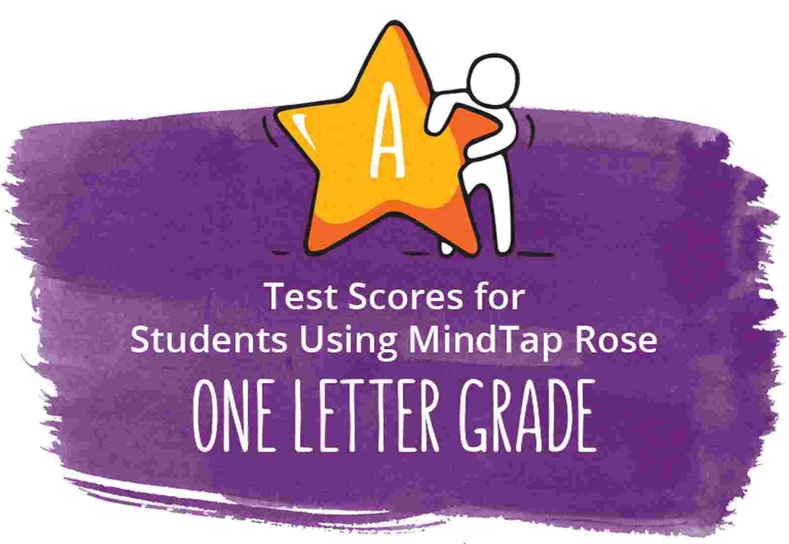 Test scores improved 11%
