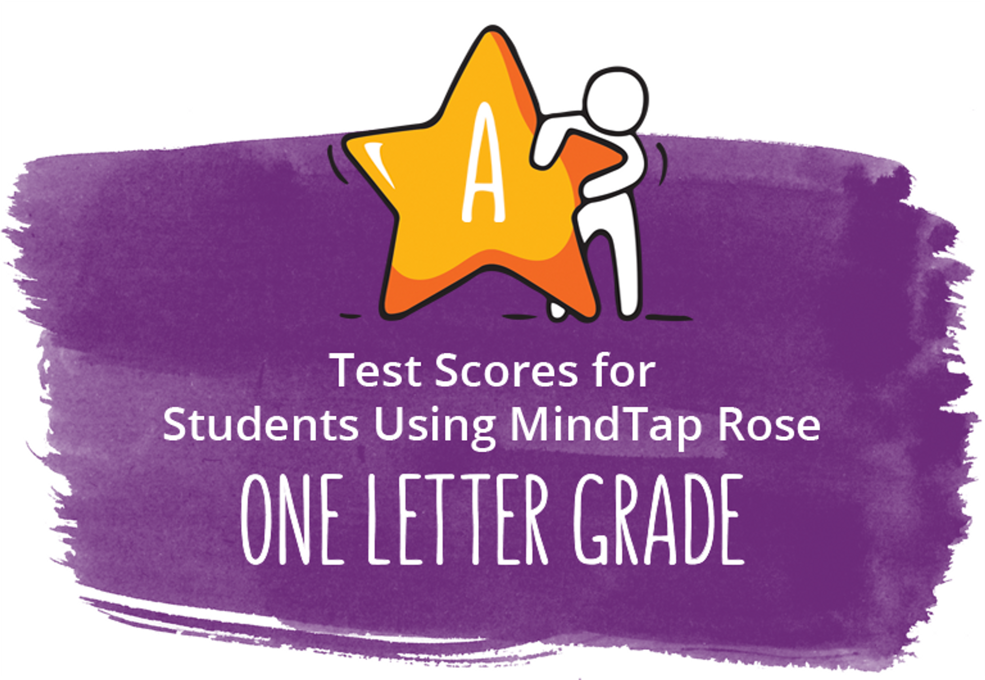 Test scores for students using MindTap rose one letter grade