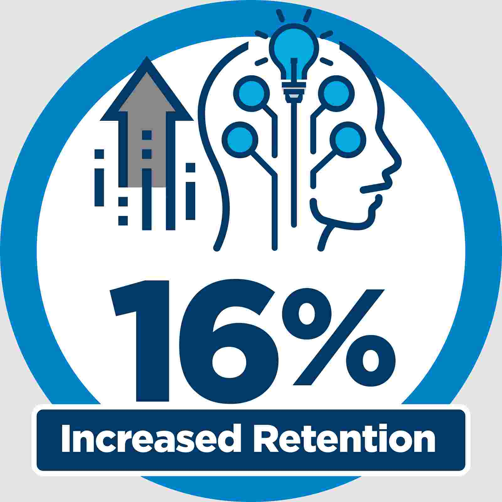 16% Increased Retention