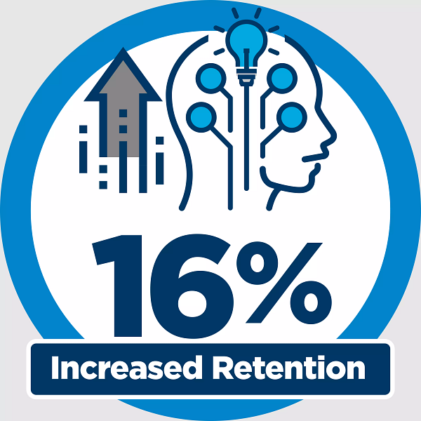 16% Increased Retention