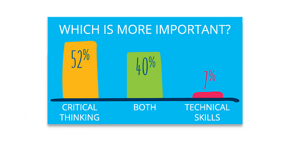 Which is More Important: Critical Thinking or Tech Skills?
