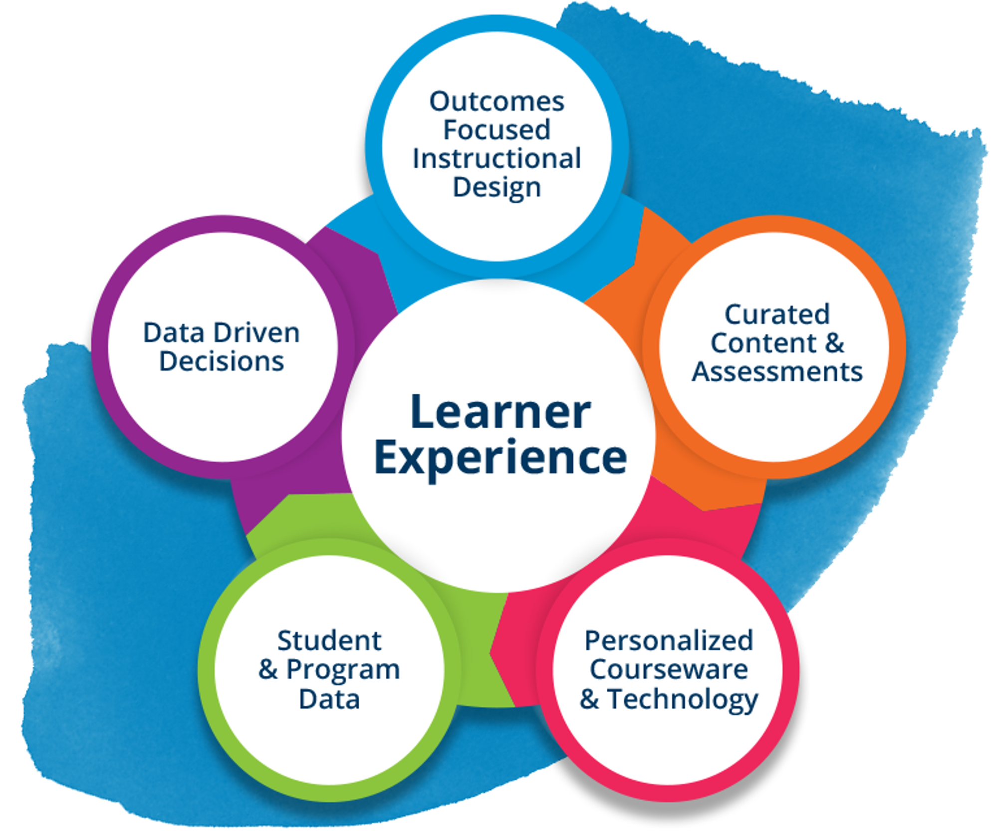 Learner Experience: Curated Content & Assessments; Personalized Courseware & Technology; Student & Program Data; Data Driven Decisions; Outcomes Focused Instructional Design