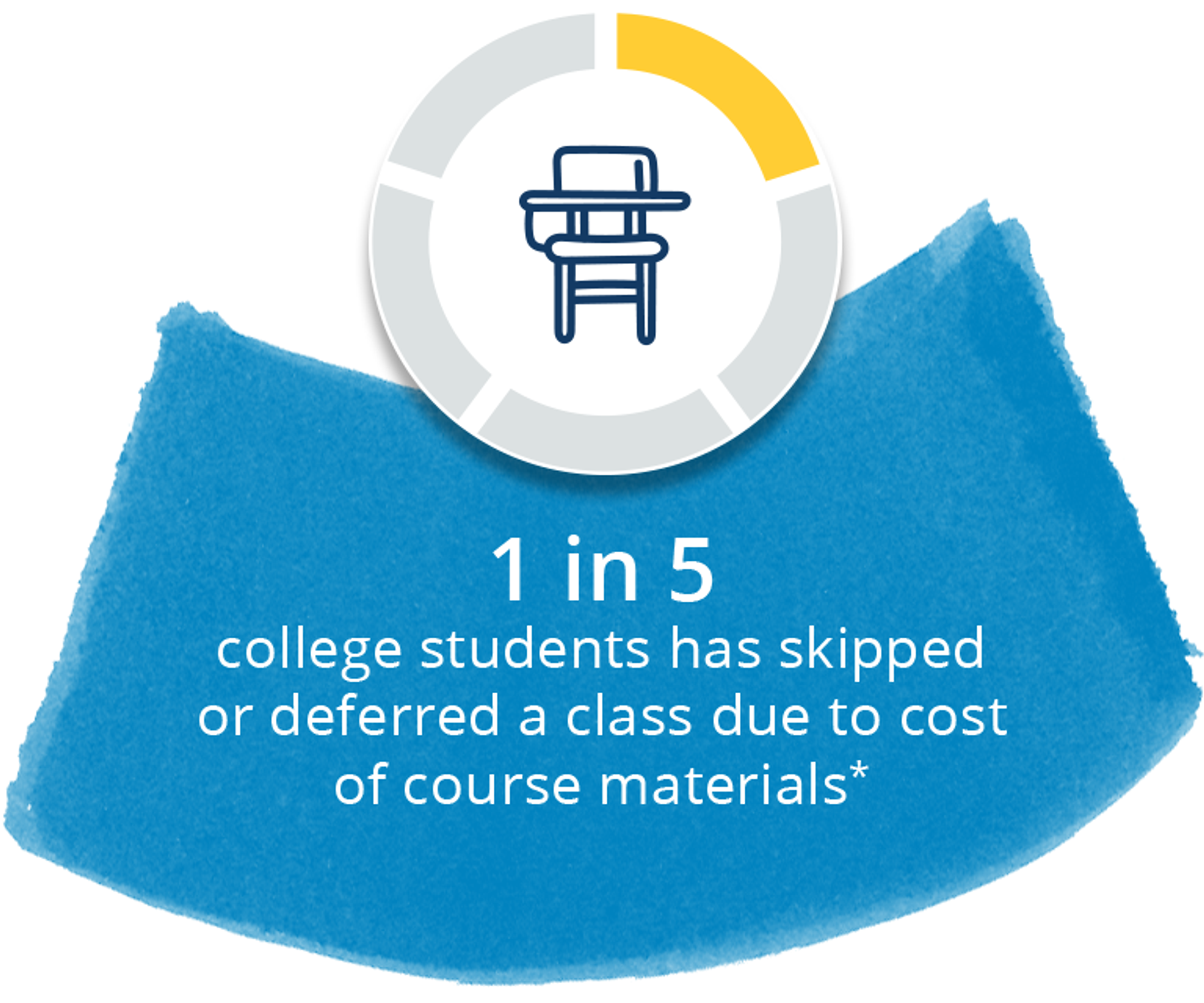 1 in 5 college students has skipped or deferred a class due to cost of course materials*