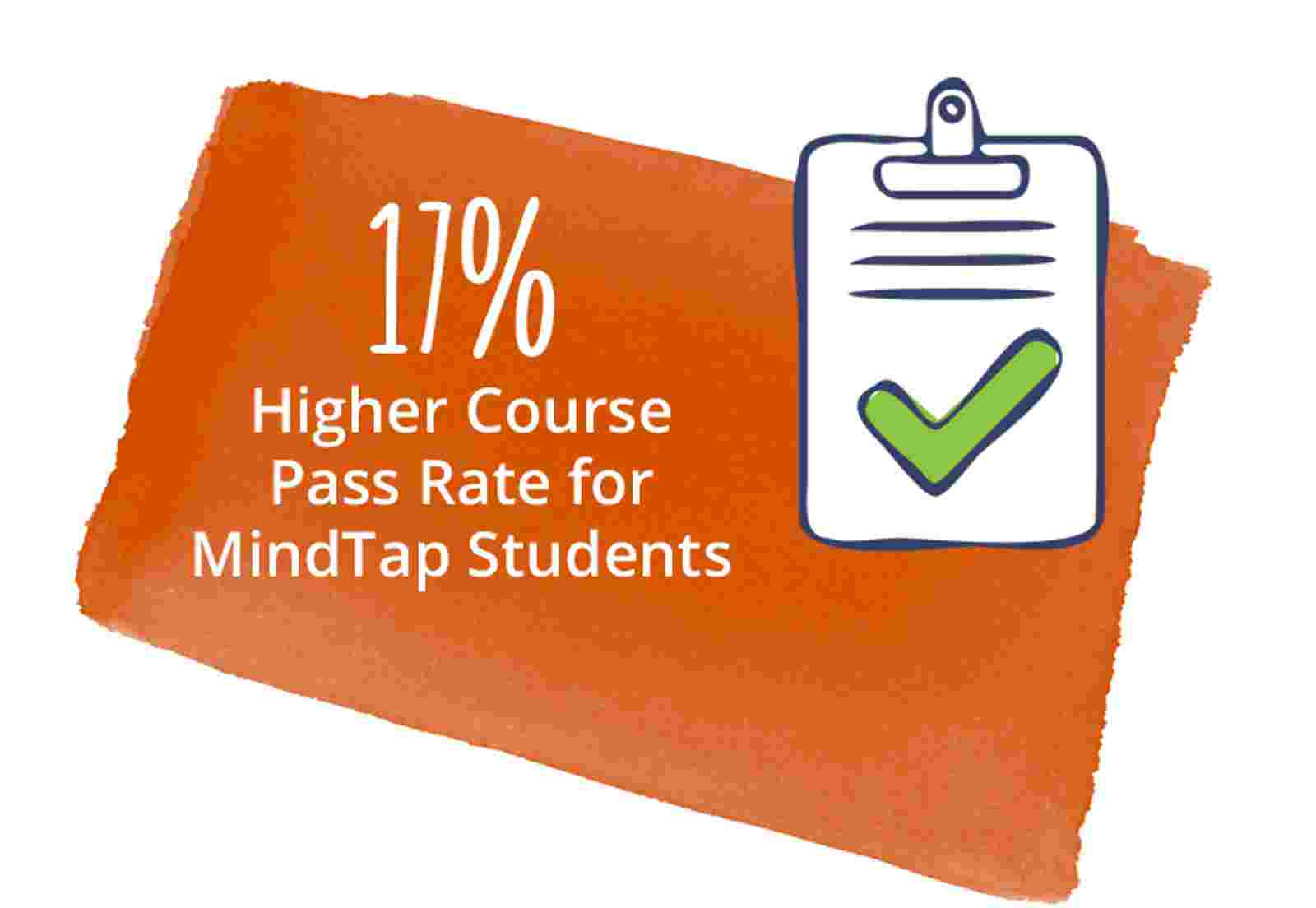 10% Higher Pass Rate for MindTap Students