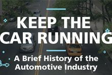History of the Automotive Industry Image