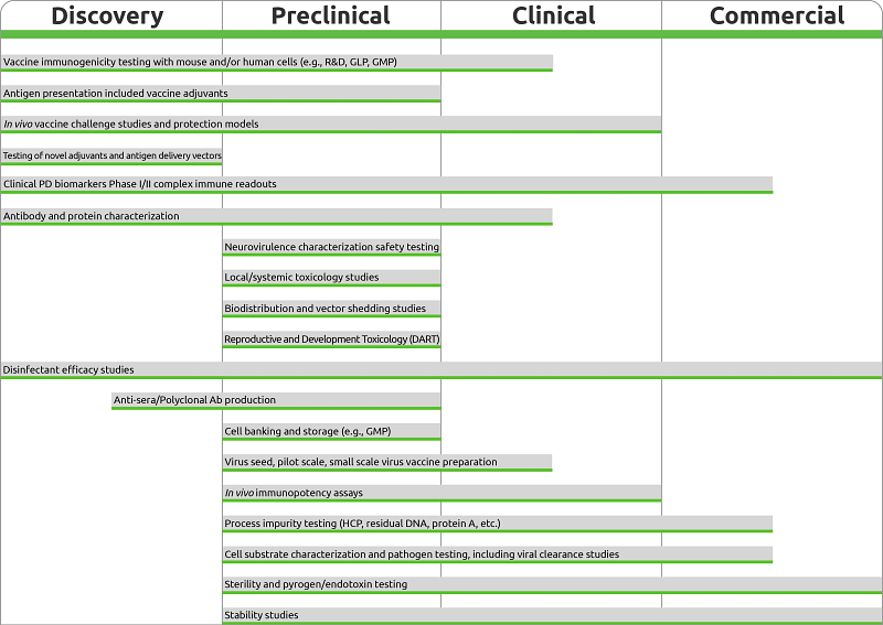Chart displaying the vaccine development timeline.