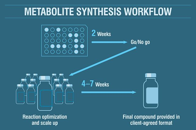 A typical biomimetic oxidation (BMO) workflow includes a reaction optimization phase, and is completed in under two weeks, followed by an optimization and scale up campaign that is completed in 4-7 weeks.